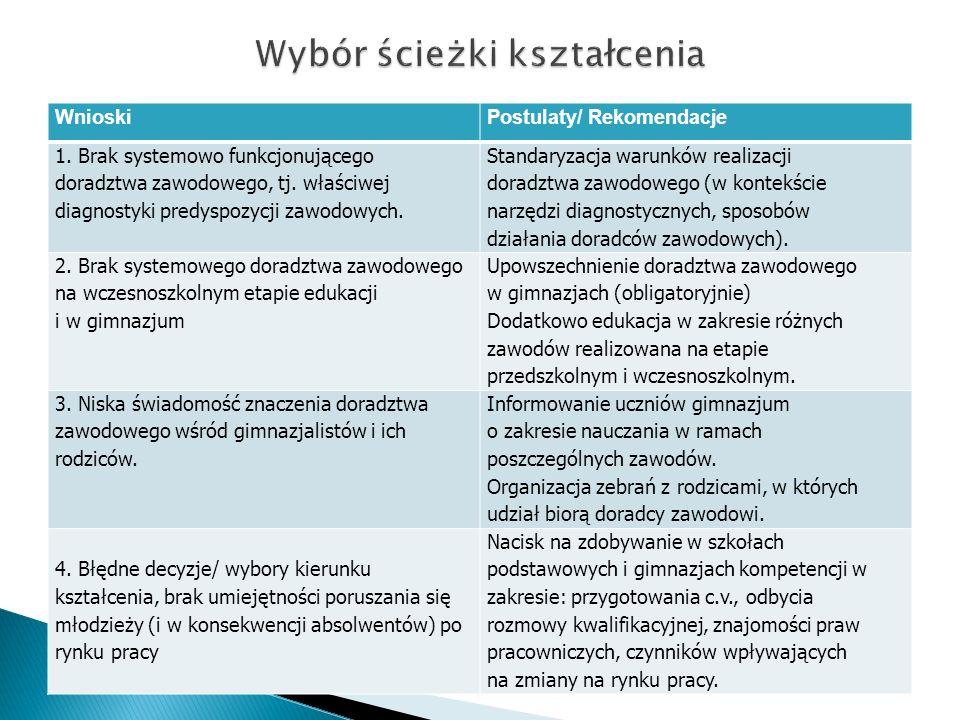 WnioskiPostulaty/ Rekomendacje 1. Brak systemowo funkcjonującego doradztwa zawodowego, tj. właściwej diagnostyki predyspozycji zawodowych. Standaryzac
