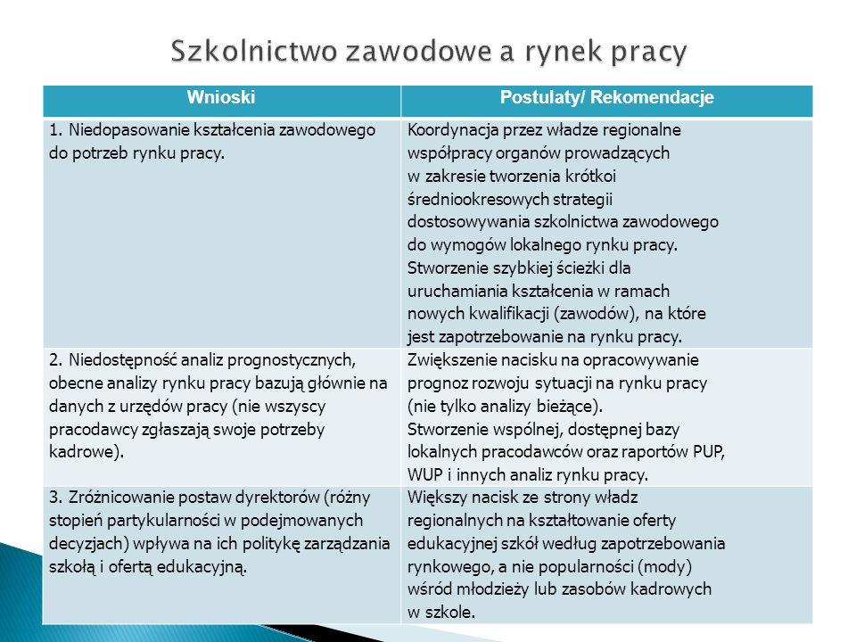 WnioskiPostulaty/ Rekomendacje 1. Niedopasowanie kształcenia zawodowego do potrzeb rynku pracy. Koordynacja przez władze regionalne współpracy organów