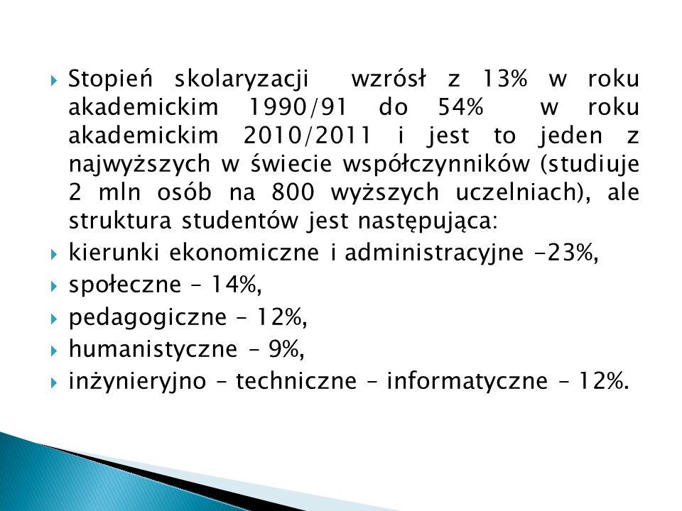 Stopień skolaryzacji wzrósł z 13% w roku akademickim 1990/91 do 54% w roku akademickim 2010/2011 i jest to jeden z najwyższych w świecie współczynnikó