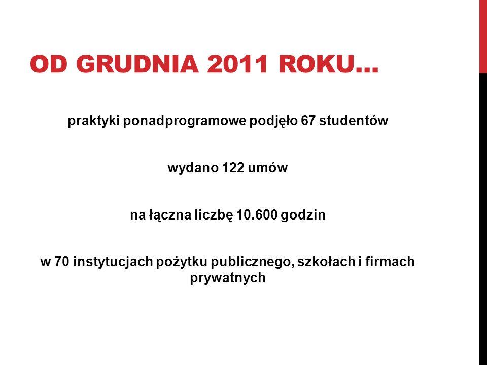 OD GRUDNIA 2011 ROKU… praktyki ponadprogramowe podjęło 67 studentów wydano 122 umów na łączna liczbę 10.600 godzin w 70 instytucjach pożytku publiczne