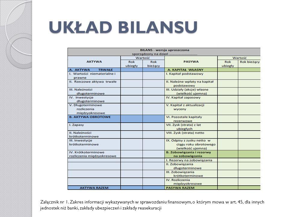 UKŁAD BILANSU Załącznik nr 1. Zakres informacji wykazywanych w sprawozdaniu finansowym, o którym mowa w art. 45, dla innych jednostek niż banki, zakła