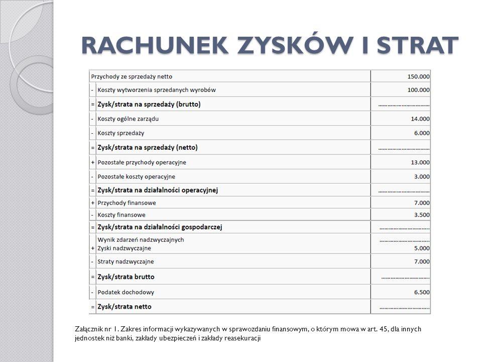 RACHUNEK ZYSKÓW I STRAT Załącznik nr 1. Zakres informacji wykazywanych w sprawozdaniu finansowym, o którym mowa w art. 45, dla innych jednostek niż ba
