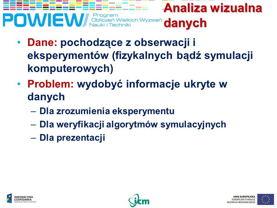 Analiza wizualna danych Dane: pochodzące z obserwacji i eksperymentów (fizykalnych bądź symulacji komputerowych) Problem: wydobyć informacje ukryte w danych –Dla zrozumienia eksperymentu –Dla weryfikacji algorytmów symulacyjnych –Dla prezentacji