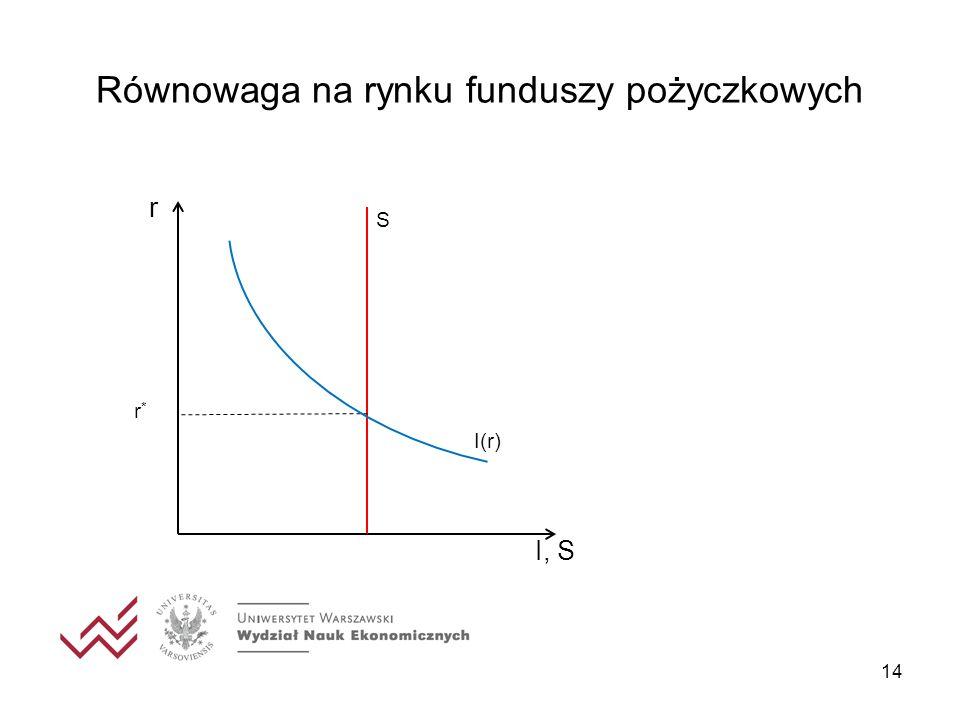 Równowaga na rynku funduszy pożyczkowych 14 I, S r I(r) r*r* S