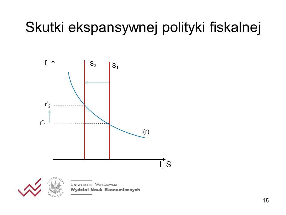 Skutki ekspansywnej polityki fiskalnej 15 I, S r I(r) r*1r*1 S1S1 S2S2 r*2r*2