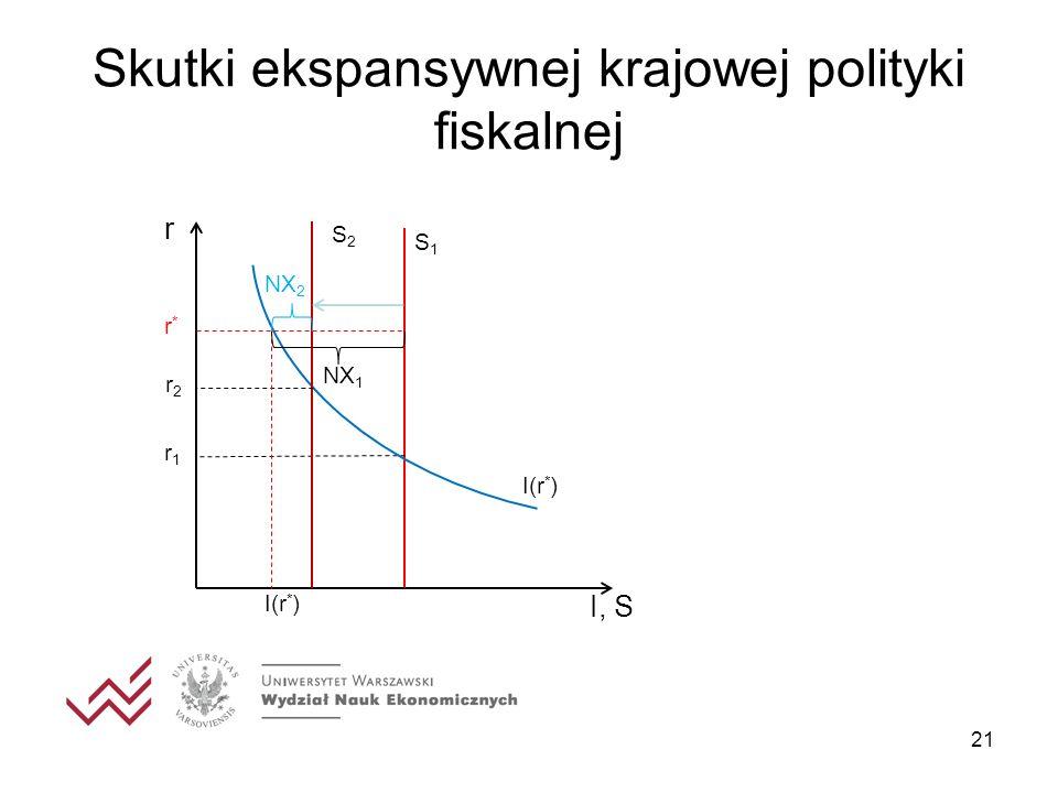 Skutki ekspansywnej krajowej polityki fiskalnej 21 I, S r I(r * ) r1r1 S1S1 S2S2 r2r2 r*r* NX 1 NX 2