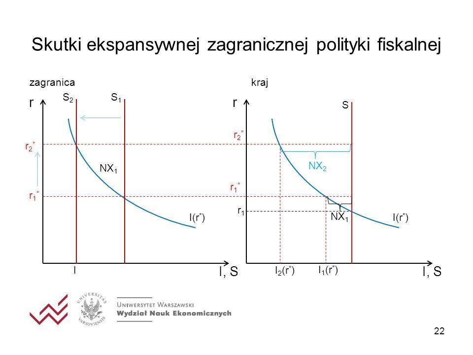 Skutki ekspansywnej zagranicznej polityki fiskalnej 22 I, S r I(r * ) r1r1 S I 2 (r * ) NX 1 NX 2 I, S r I(r * ) S1S1 S2S2 r1*r1* r2*r2* I NX 1 zagran