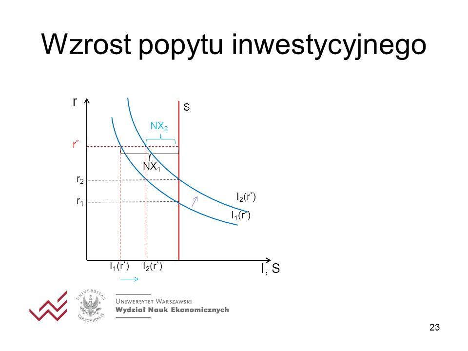 Wzrost popytu inwestycyjnego 23 I, S r I 1 (r * ) r1r1 S r2r2 r*r* NX 1 NX 2 I 2 (r * )