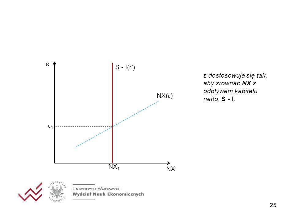 25 1 S - I(r * ) NX 1 NX NX( ) ε dostosowuje się tak, aby zrównać NX z odpływem kapitału netto, S - I.