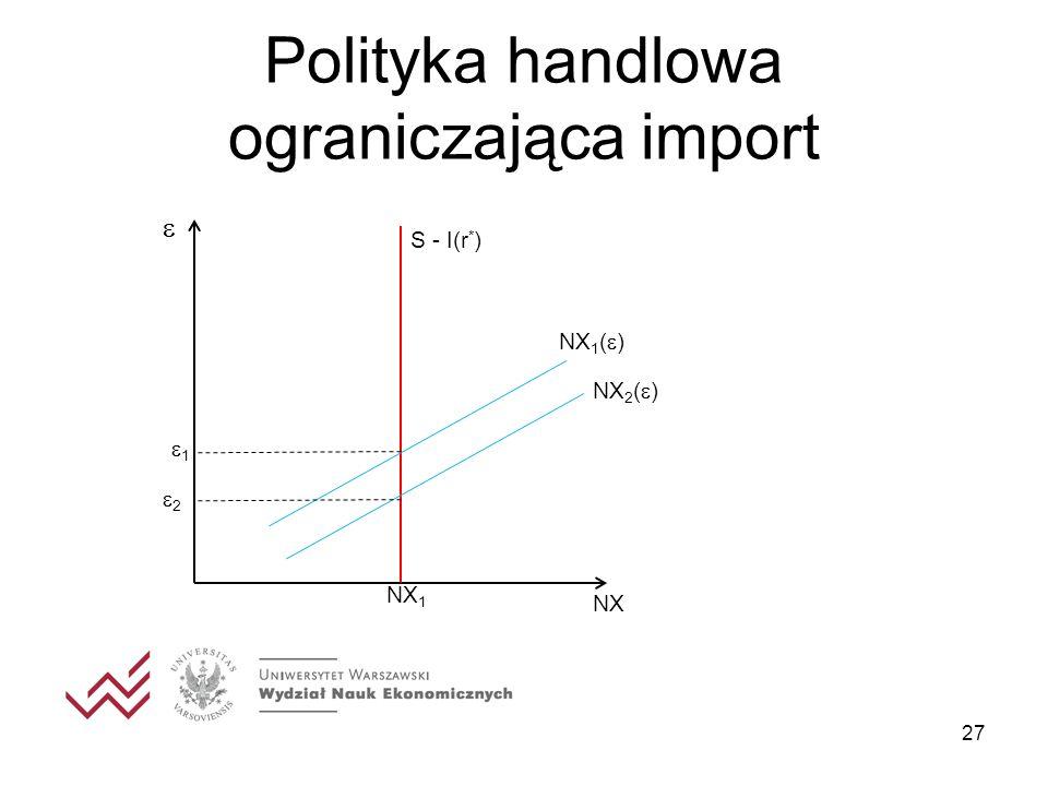 Polityka handlowa ograniczająca import 27 1 S - I(r * ) NX 1 NX NX 1 ( ) NX 2 ( ) 2