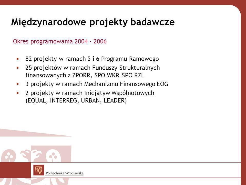 Międzynarodowe projekty badawcze 82 projekty w ramach 5 i 6 Programu Ramowego 25 projektów w ramach Funduszy Strukturalnych finansowanych z ZPORR, SPO WKP, SPO RZL 3 projekty w ramach Mechanizmu Finansowego EOG 2 projekty w ramach Inicjatyw Wspólnotowych (EQUAL, INTERREG, URBAN, LEADER) Okres programowania 2004 - 2006