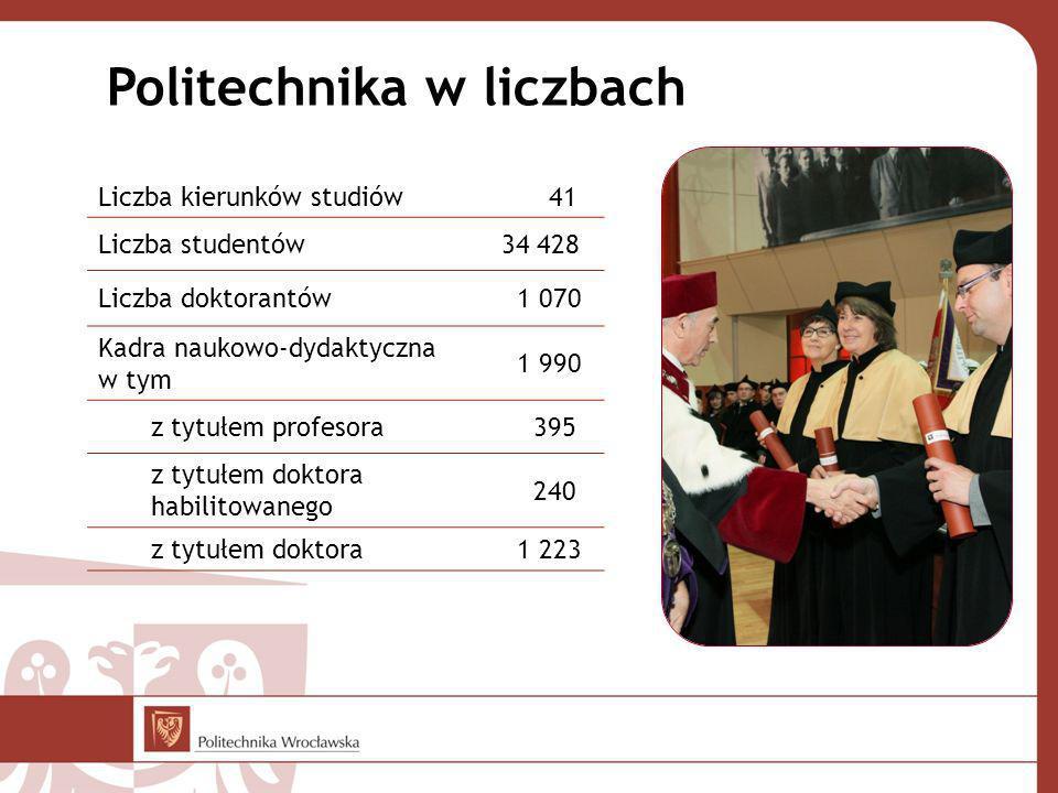 Liczba kierunków studiów 41 Liczba studentów34 428 Liczba doktorantów 1 070 Kadra naukowo-dydaktyczna w tym 1 990 z tytułem profesora 395 z tytułem doktora habilitowanego 240 z tytułem doktora 1 223 Politechnika w liczbach