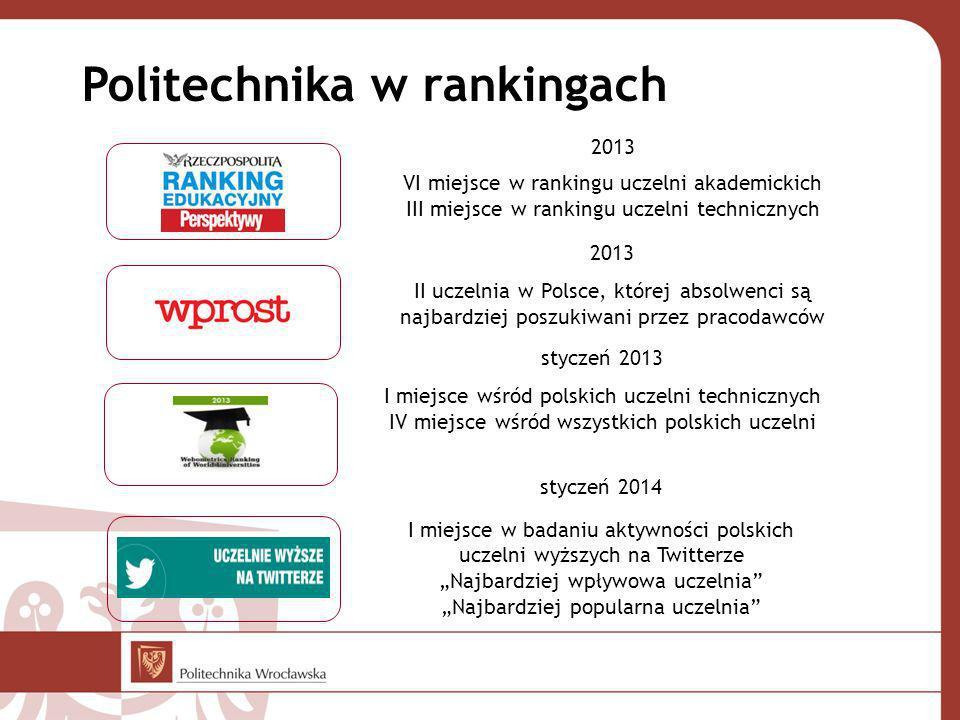 Politechnika w rankingach styczeń 2013 I miejsce wśród polskich uczelni technicznych IV miejsce wśród wszystkich polskich uczelni 2013 VI miejsce w ra