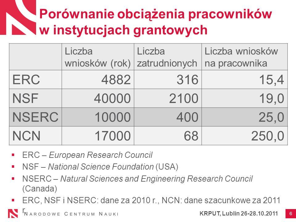 Porównanie obciążenia pracowników w instytucjach grantowych ERC – European Research Council NSF – National Science Foundation (USA) NSERC – Natural Sciences and Engineering Research Council (Canada) ERC, NSF i NSERC: dane za 2010 r., NCN: dane szacunkowe za 2011 r.
