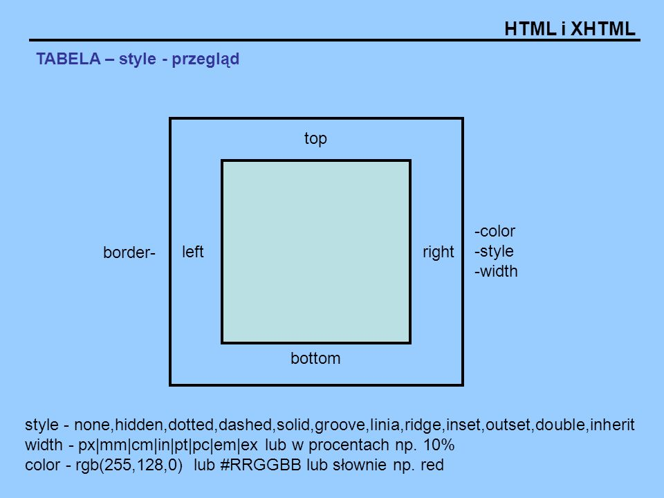 HTML i XHTML TABELA – style - przegląd top bottom leftright border- -color -style -width style - none,hidden,dotted,dashed,solid,groove,linia,ridge,inset,outset,double,inherit width - px|mm|cm|in|pt|pc|em|ex lub w procentach np.