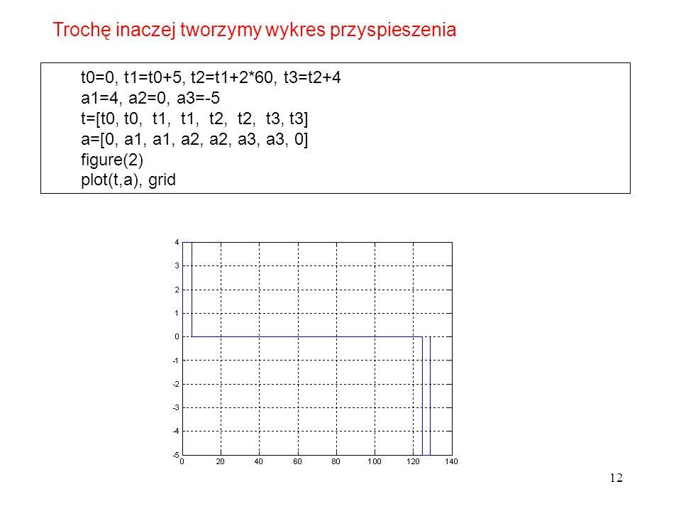 12 t0=0, t1=t0+5, t2=t1+2*60, t3=t2+4 a1=4, a2=0, a3=-5 t=[t0, t0, t1, t1, t2, t2, t3, t3] a=[0, a1, a1, a2, a2, a3, a3, 0] figure(2) plot(t,a), grid