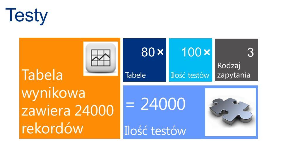 80 100 3 = 24000 Ilość testów