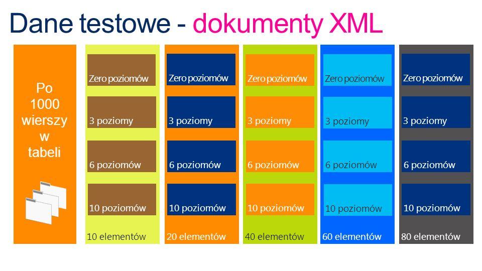 Testy wykonano na 80 tabelach z kolumną typu XML XML ze zdefiniowanym XML Schema XML bez zdefiniowanego XML Schema Tabele bez zdefiniowanych indeksów XML.