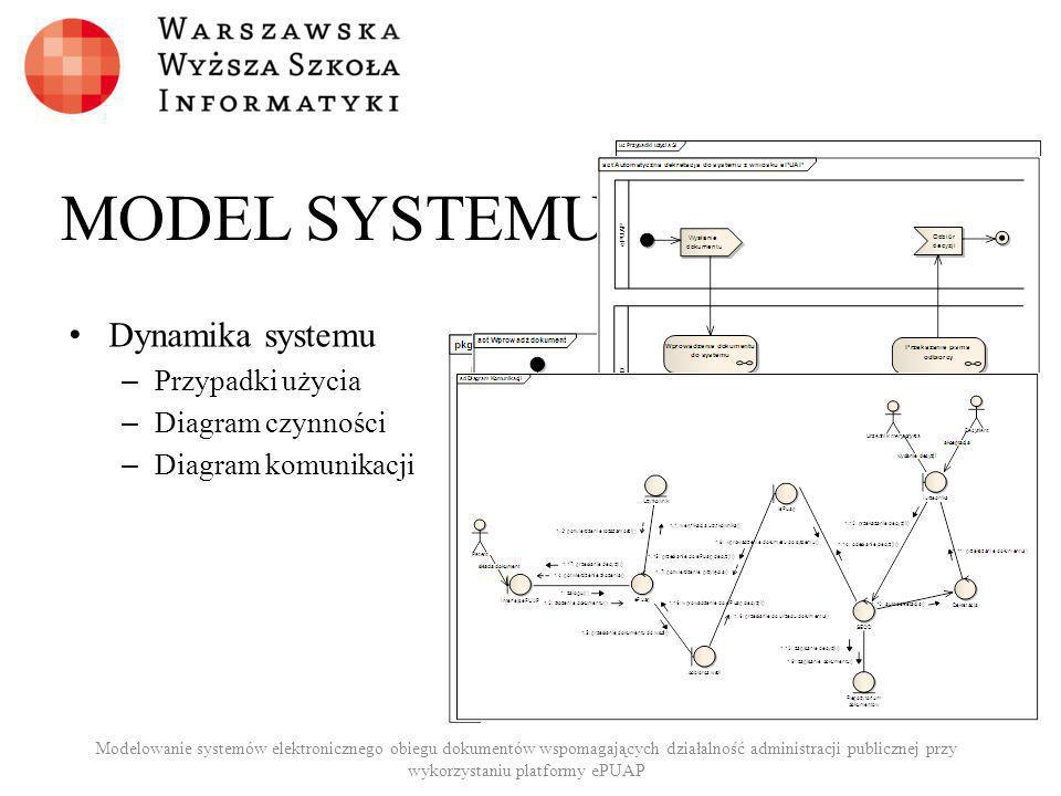 MODEL SYSTEMU Dynamika systemu – Przypadki użycia – Diagram czynności – Diagram komunikacji Modelowanie systemów elektronicznego obiegu dokumentów wsp
