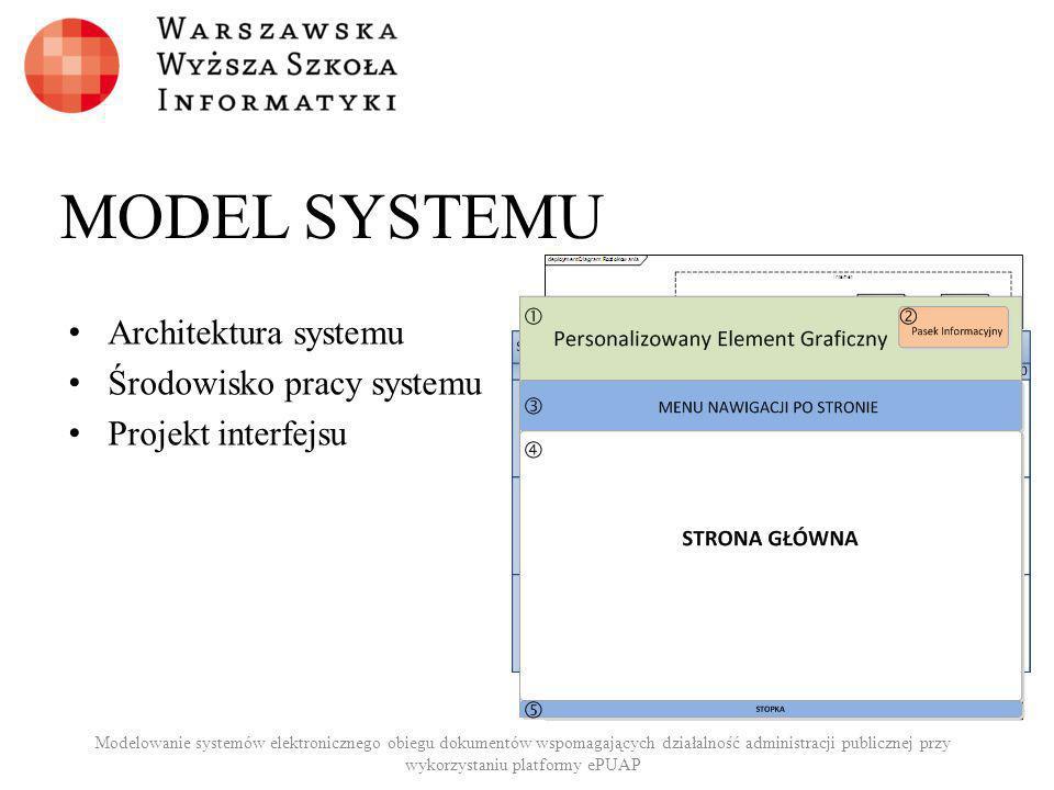 MODEL SYSTEMU Architektura systemu Środowisko pracy systemu Projekt interfejsu Modelowanie systemów elektronicznego obiegu dokumentów wspomagających d