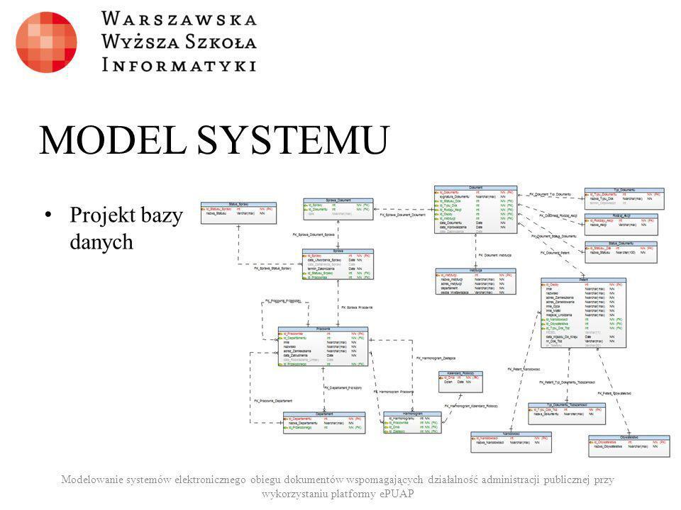 MODEL SYSTEMU Projekt bazy danych Modelowanie systemów elektronicznego obiegu dokumentów wspomagających działalność administracji publicznej przy wyko