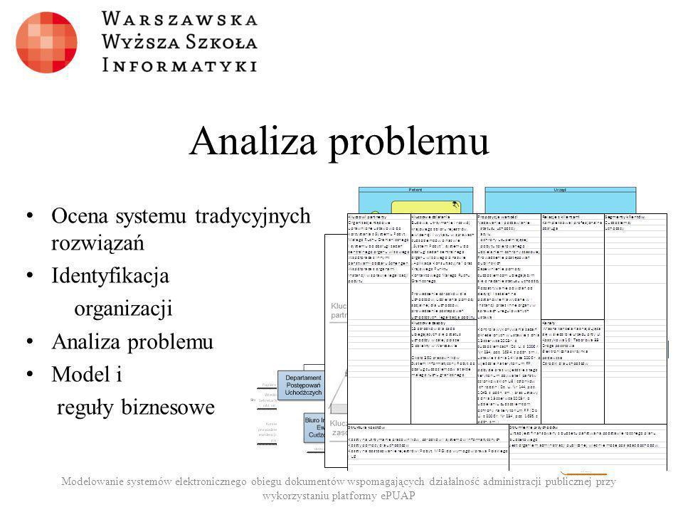 Analiza problemu Koncepcja systemu: – DLA – Administracji Publicznej, – KTÓRA – ogranicza problem z nieefektywnym obiegiem dokumentów SEOD – System Informatyczny, – KTÓRY – Umożliwia efektywny obieg dokumentów elektronicznych – W PRZECIWIEŃSTWIE – do tradycyjnej formy (papierowej) Modelowanie systemów elektronicznego obiegu dokumentów wspomagających działalność administracji publicznej przy wykorzystaniu platformy ePUAP