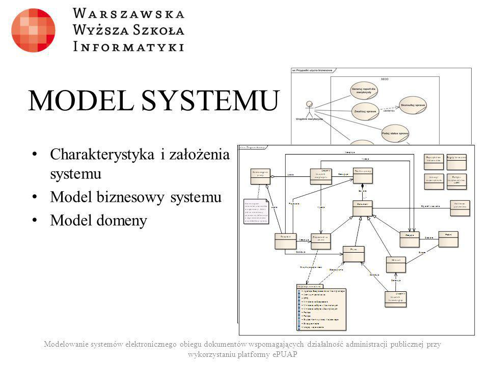 MODEL SYSTEMU Charakterystyka i założenia systemu Model biznesowy systemu Model domeny Modelowanie systemów elektronicznego obiegu dokumentów wspomaga