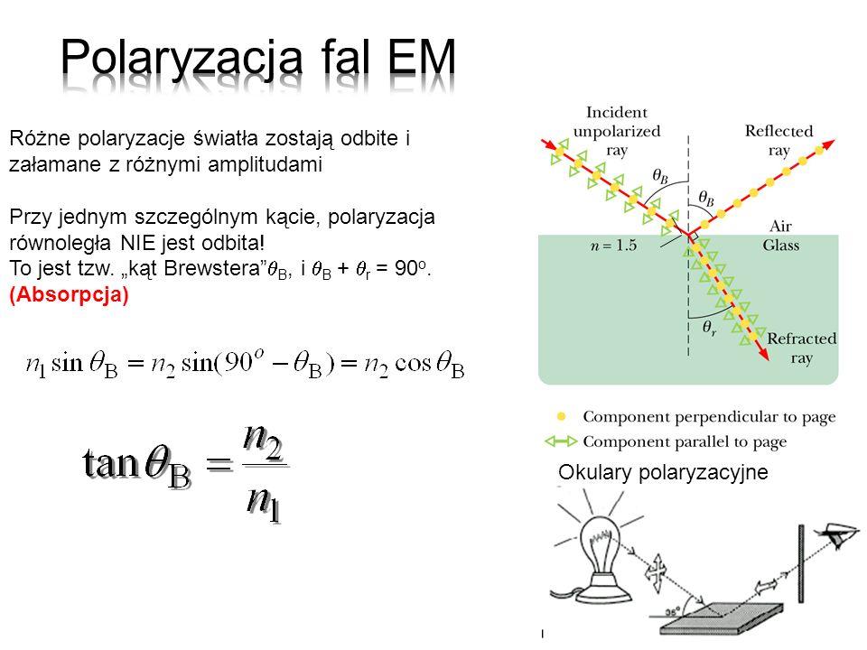 Różne polaryzacje światła zostają odbite i załamane z różnymi amplitudami Przy jednym szczególnym kącie, polaryzacja równoległa NIE jest odbita! To je