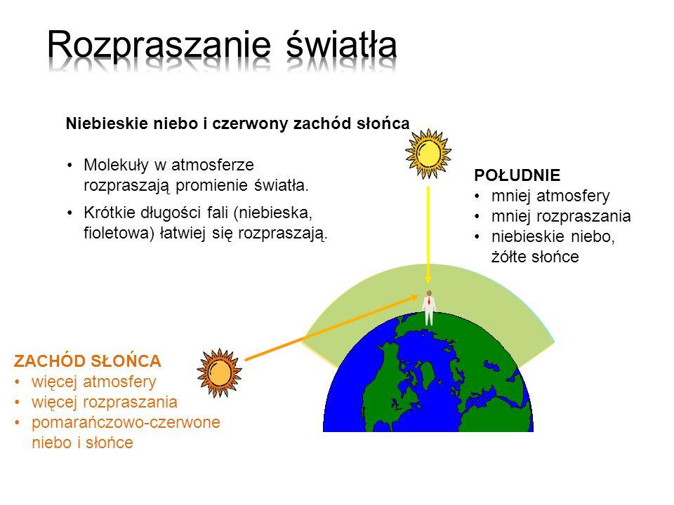 POŁUDNIE mniej atmosfery mniej rozpraszania niebieskie niebo, żółte słońce ZACHÓD SŁOŃCA więcej atmosfery więcej rozpraszania pomarańczowo-czerwone ni