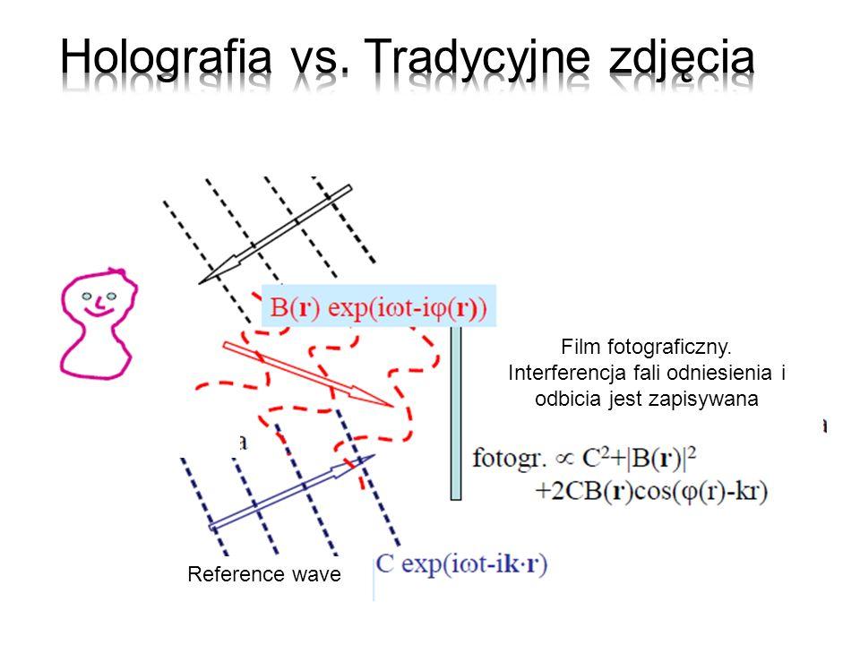 superpozycja dwóch fal, które mają tą samą amplitudę i długość fali, są spolaryzowane w dwóch prostopadłych płaszczyznach i oscylują w tej samej fazie.