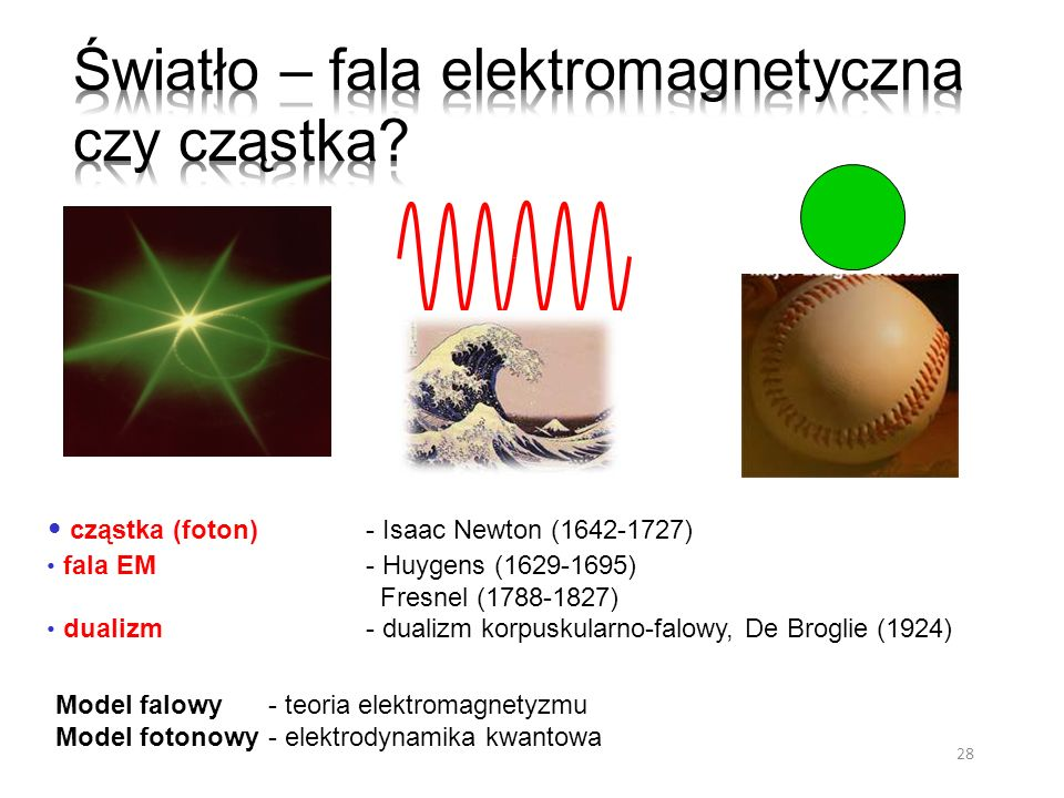 28 cząstka (foton) - Isaac Newton (1642-1727) fala EM - Huygens (1629-1695) Fresnel (1788-1827) dualizm - dualizm korpuskularno-falowy, De Broglie (19