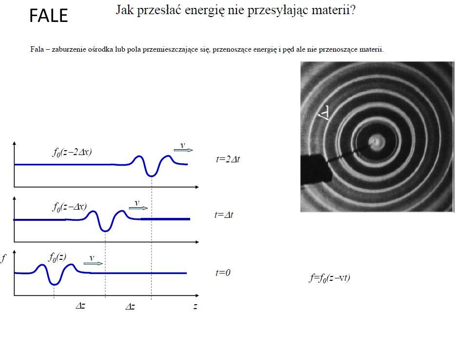 Równanie falowe Zaburzenie przemieszcza się z punktu O do O bez zmiany kształtu.