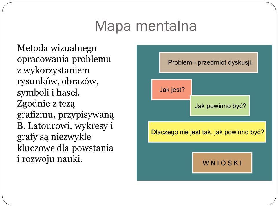 Mapa mentalna Metoda wizualnego opracowania problemu z wykorzystaniem rysunków, obrazów, symboli i haseł. Zgodnie z tezą grafizmu, przypisywaną B. Lat