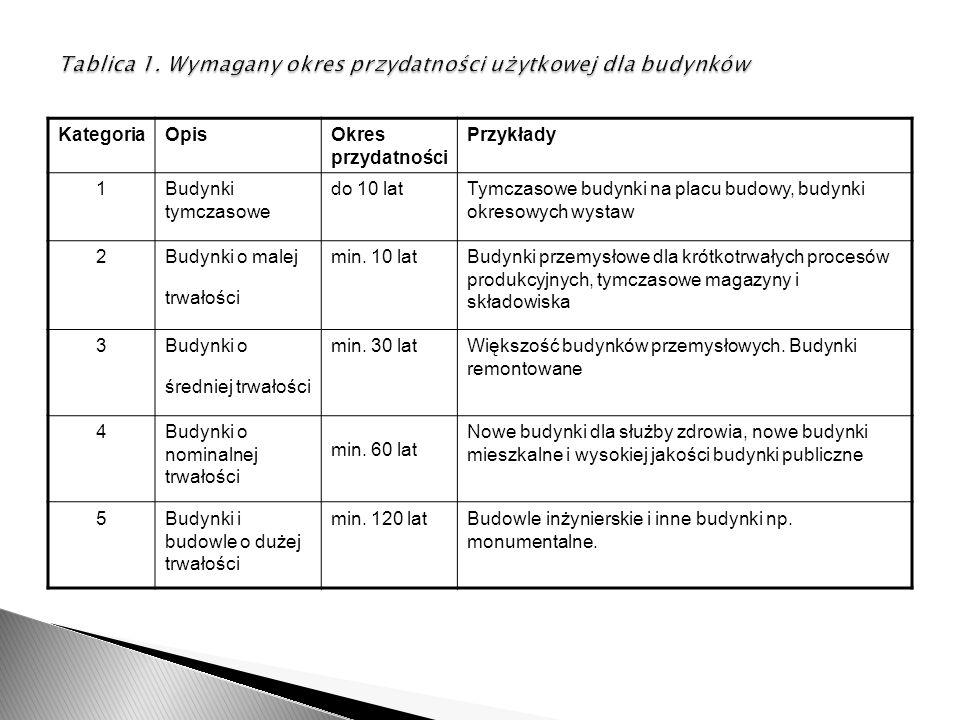 KategoriaOpisOkres przydatności Przykłady 1Budynki tymczasowe do 10 latTymczasowe budynki na placu budowy, budynki okresowych wystaw 2Budynki o malej