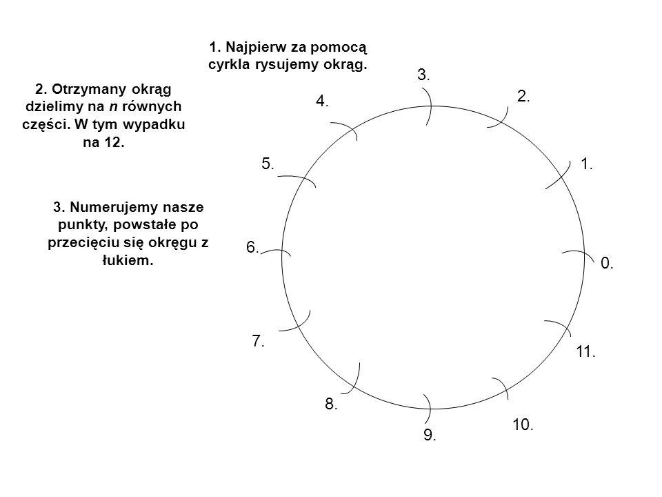 1. Najpierw za pomocą cyrkla rysujemy okrąg. 2. Otrzymany okrąg dzielimy na n równych części. W tym wypadku na 12. 3. Numerujemy nasze punkty, powstał