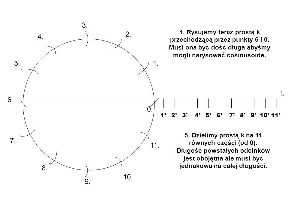 6.Przedłużamy sobie linie punktów dla ułatwienia kreślenia cosinusoidy.