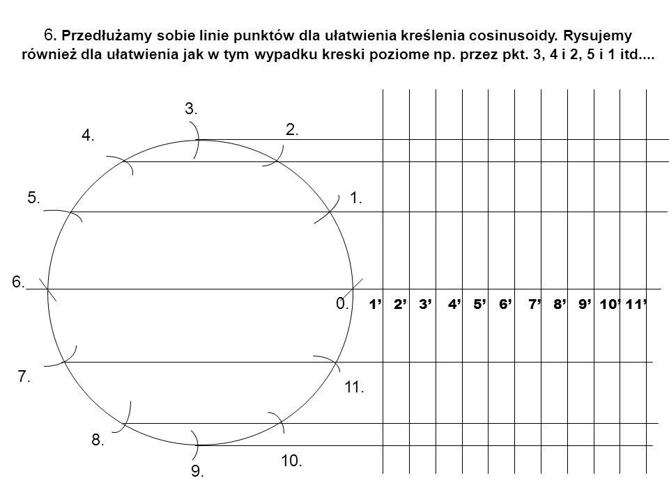 6. Przedłużamy sobie linie punktów dla ułatwienia kreślenia cosinusoidy. Rysujemy również dla ułatwienia jak w tym wypadku kreski poziome np. przez pk