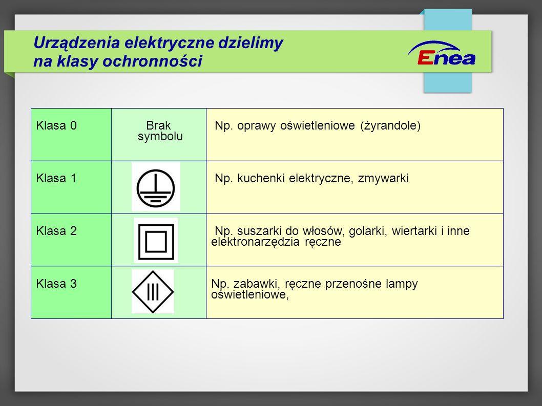 Urządzenia elektryczne dzielimy na klasy ochronności Klasa 0 Brak symbolu Np. oprawy oświetleniowe (żyrandole) Klasa 1 Np. kuchenki elektryczne, zmywa