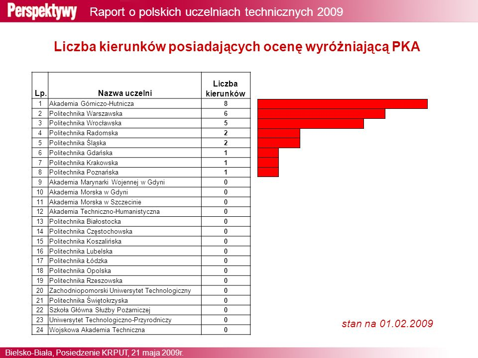 6 Raport o polskich uczelniach technicznych 2009 Bielsko-Biała, Posiedzenie KRPUT, 21 maja 2009r.