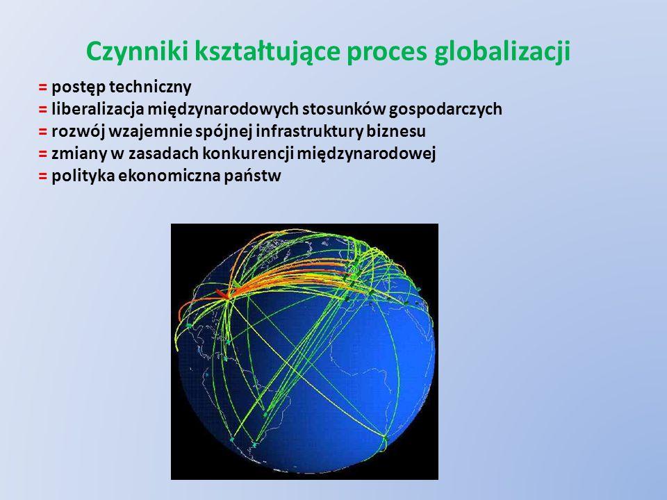 Czynniki kształtujące proces globalizacji = postęp techniczny = liberalizacja międzynarodowych stosunków gospodarczych = rozwój wzajemnie spójnej infrastruktury biznesu = zmiany w zasadach konkurencji międzynarodowej = polityka ekonomiczna państw