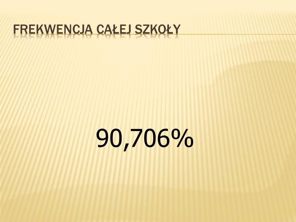 90,706%
