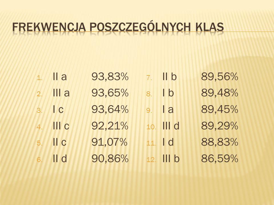 1. II a93,83% 2. III a93,65% 3. I c93,64% 4. III c92,21% 5. II c91,07% 6. II d90,86% 7. II b89,56% 8. I b89,48% 9. I a89,45% 10. III d89,29% 11. I d88