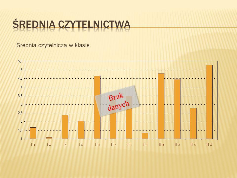 Ranking klas według średniej ocen i frekwencji oraz średnią ocen szkoły i frekwencję szkoły obliczono na podstawie danych z dzienników lekcyjnych.