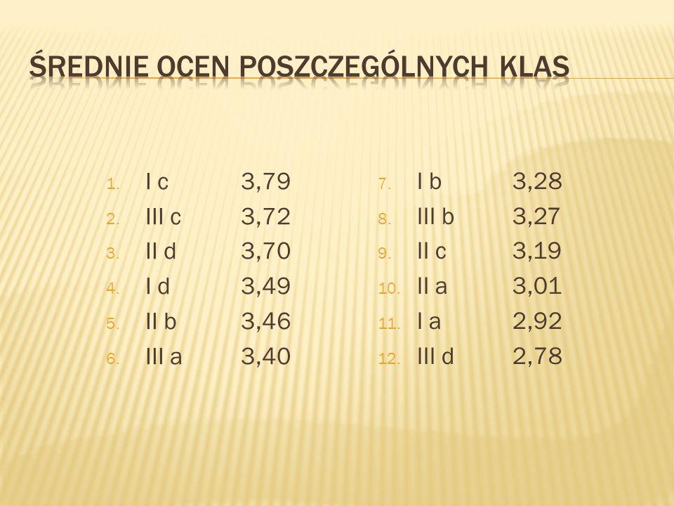 1. I c3,79 2. III c3,72 3. II d3,70 4. I d3,49 5. II b3,46 6. III a3,40 7. I b3,28 8. III b3,27 9. II c3,19 10. II a 3,01 11. I a2,92 12. III d2,78