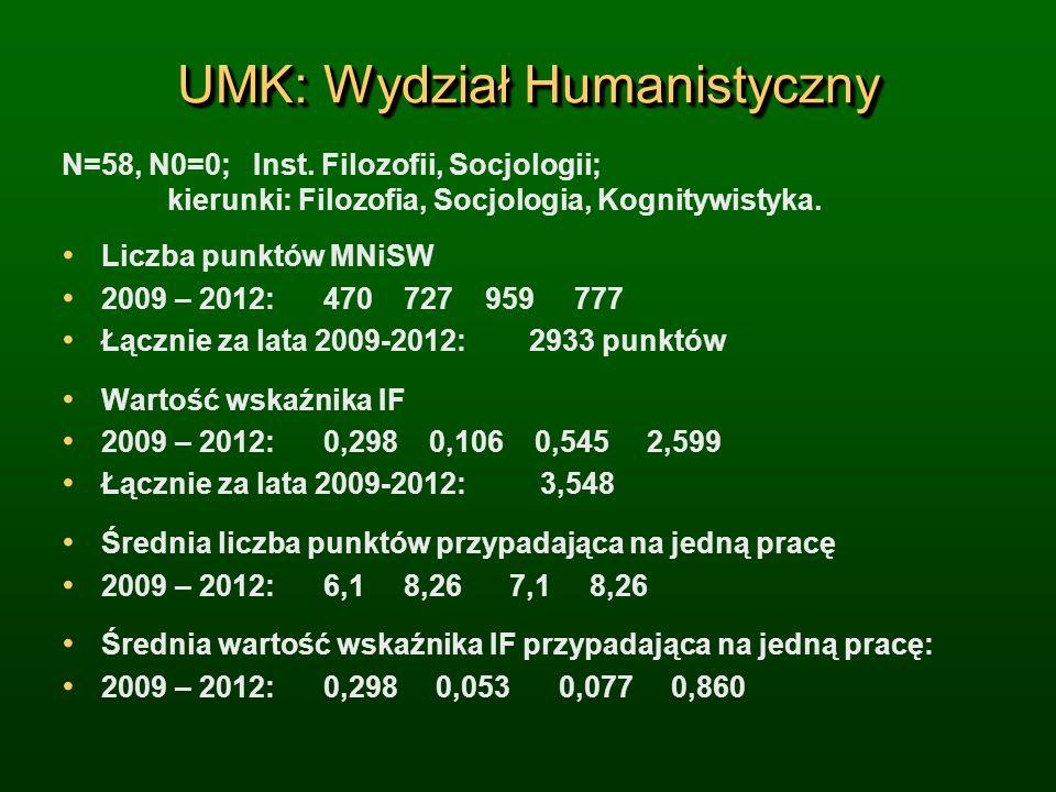 UMK: Wydział Humanistyczny N=58, N0=0; Inst.