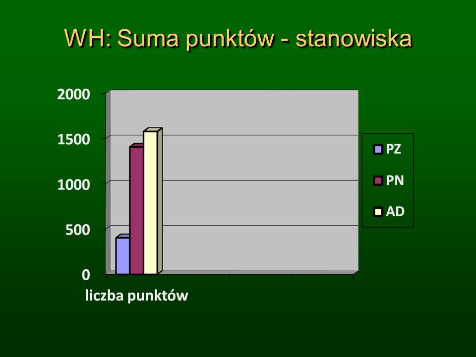 WH: Suma punktów - stanowiska