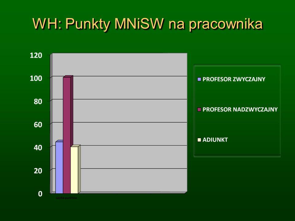 WH: Punkty MNiSW na pracownika