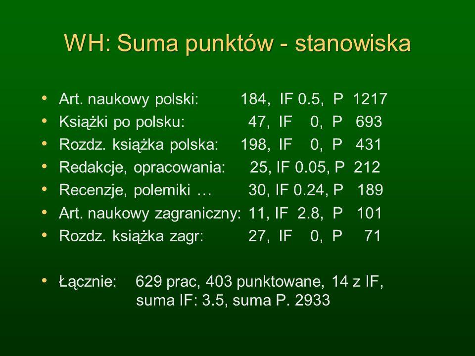 WH: Suma punktów - stanowiska Art.