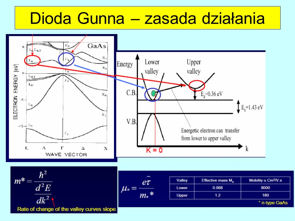 Dioda Gunna – zasada działania