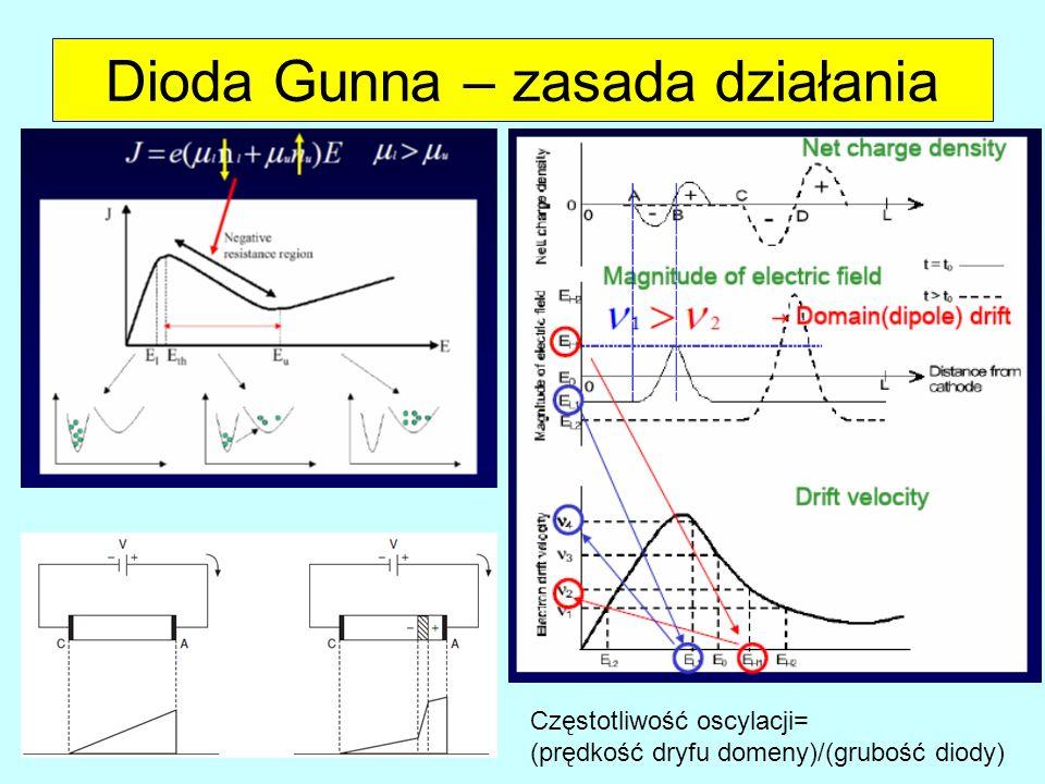 Częstotliwość oscylacji= (prędkość dryfu domeny)/(grubość diody)